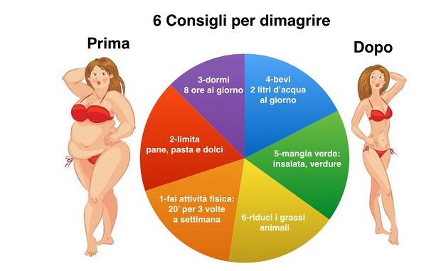 Dietele hipocalorice de , si de calorii